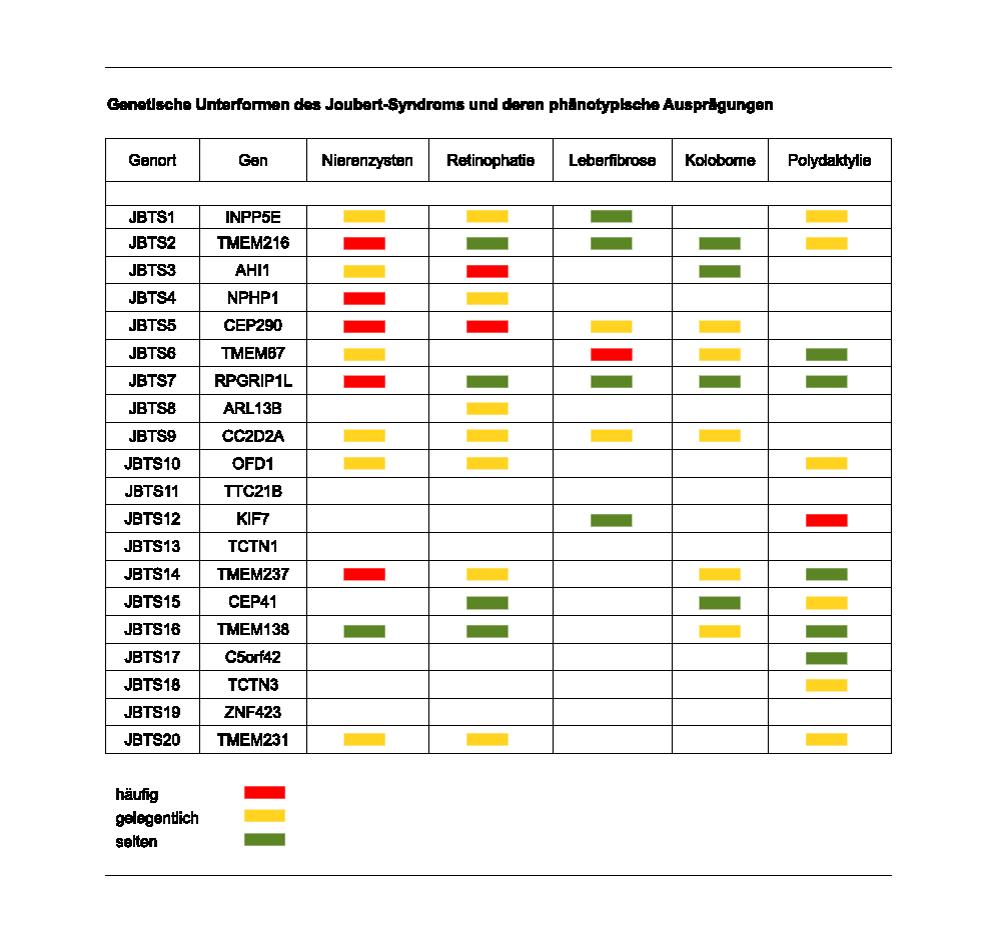 tabelle-gene